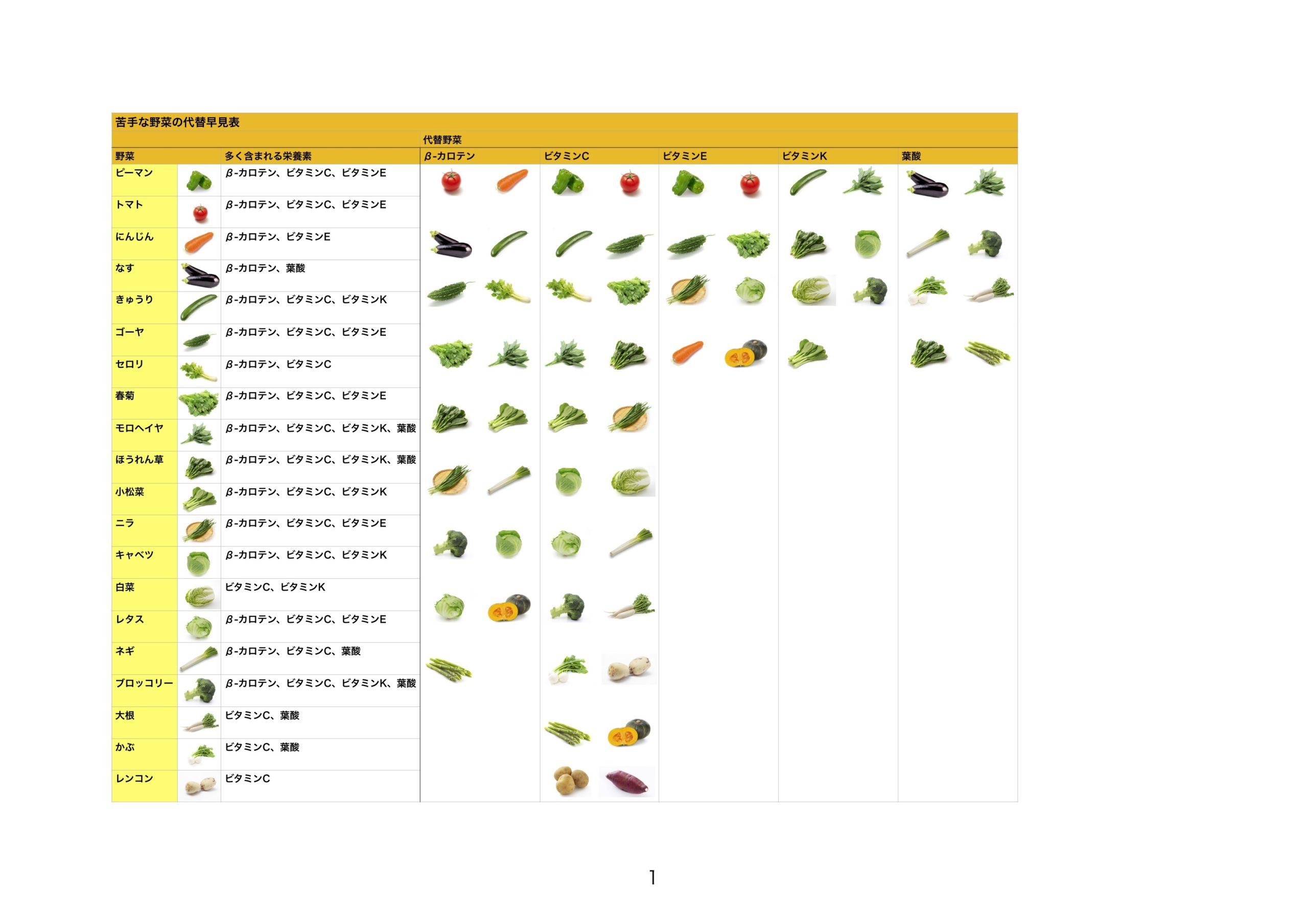 野菜の代替早見表