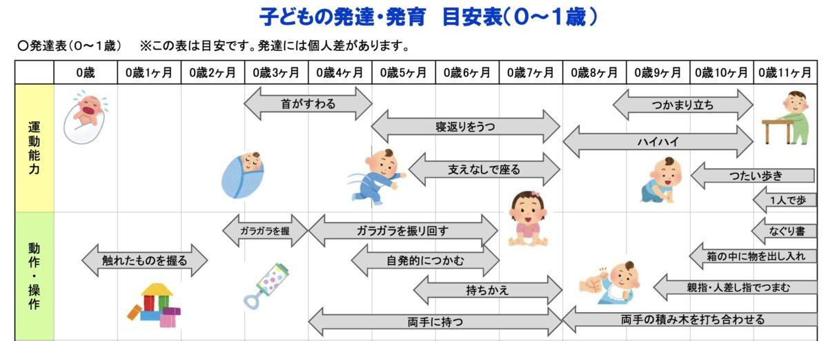 子どもの発育発達目安表
