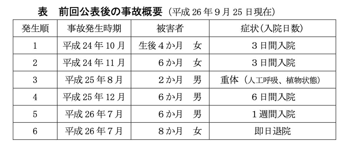 平成24年〜26年に起きた事故
